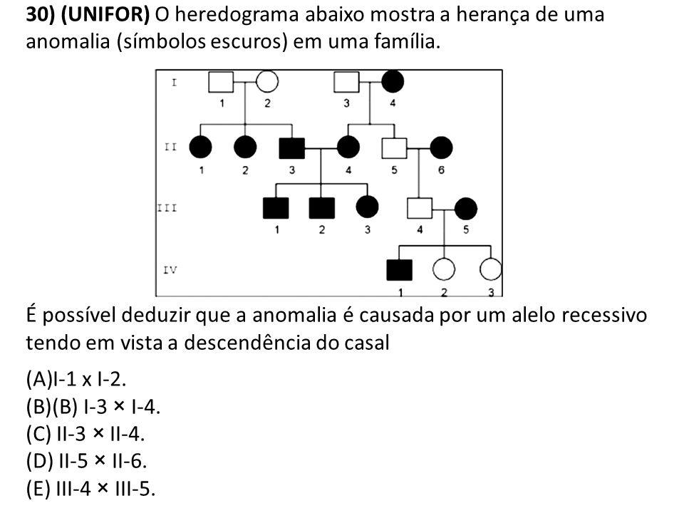 30) (UNIFOR) O heredograma abaixo mostra a herança de uma anomalia (símbolos escuros) em uma família. É possível deduzir que a anomalia é causada por