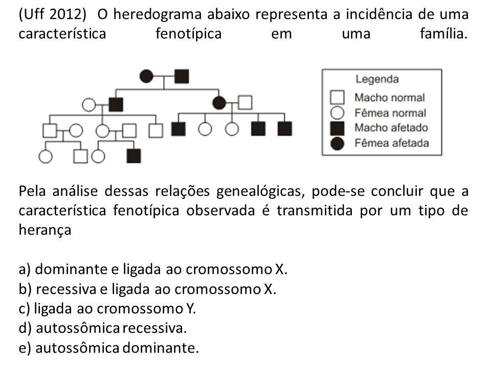 (Uff 2012) O heredograma abaixo representa a incidência de uma característica fenotípica em uma família. Pela análise dessas relações genealógicas, po