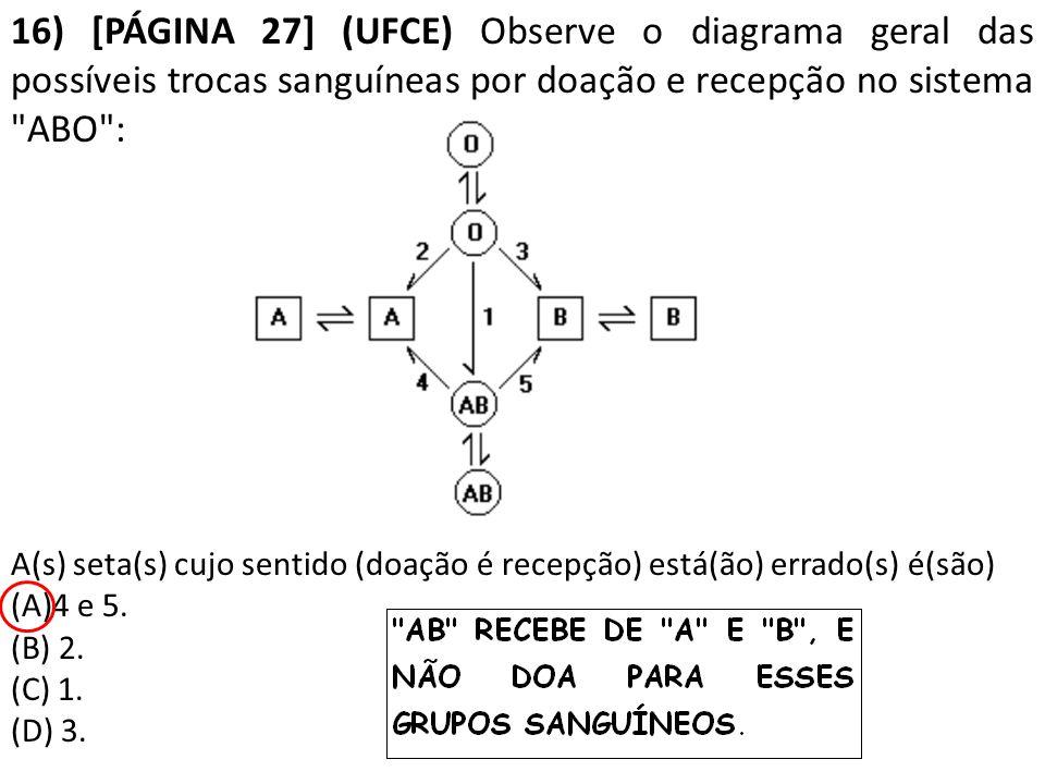 16) [PÁGINA 27] (UFCE) Observe o diagrama geral das possíveis trocas sanguíneas por doação e recepção no sistema ABO : A(s) seta(s) cujo sentido (doação é recepção) está(ão) errado(s) é(são) (A)4 e 5.
