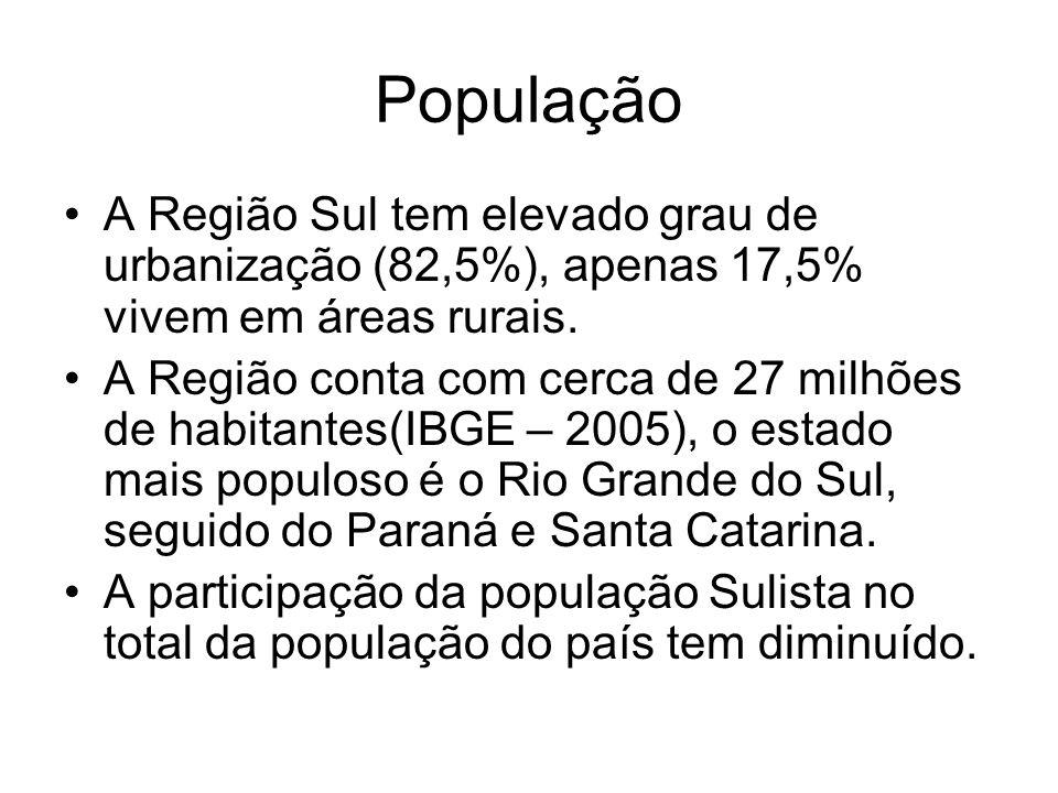 População A Região Sul tem elevado grau de urbanização (82,5%), apenas 17,5% vivem em áreas rurais. A Região conta com cerca de 27 milhões de habitant