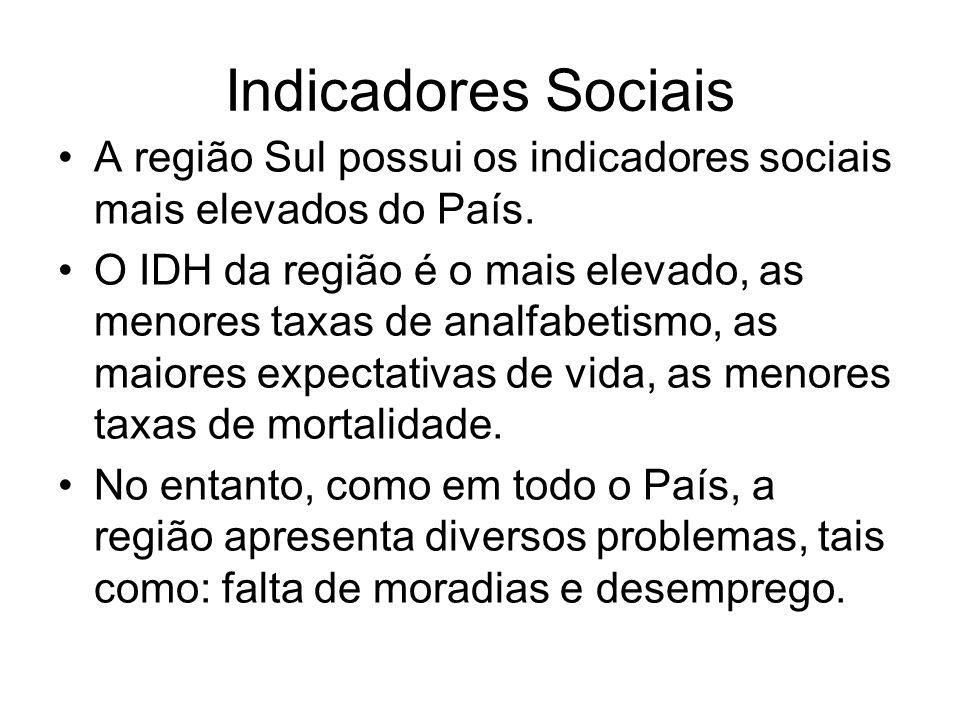 Indicadores Sociais A região Sul possui os indicadores sociais mais elevados do País. O IDH da região é o mais elevado, as menores taxas de analfabeti