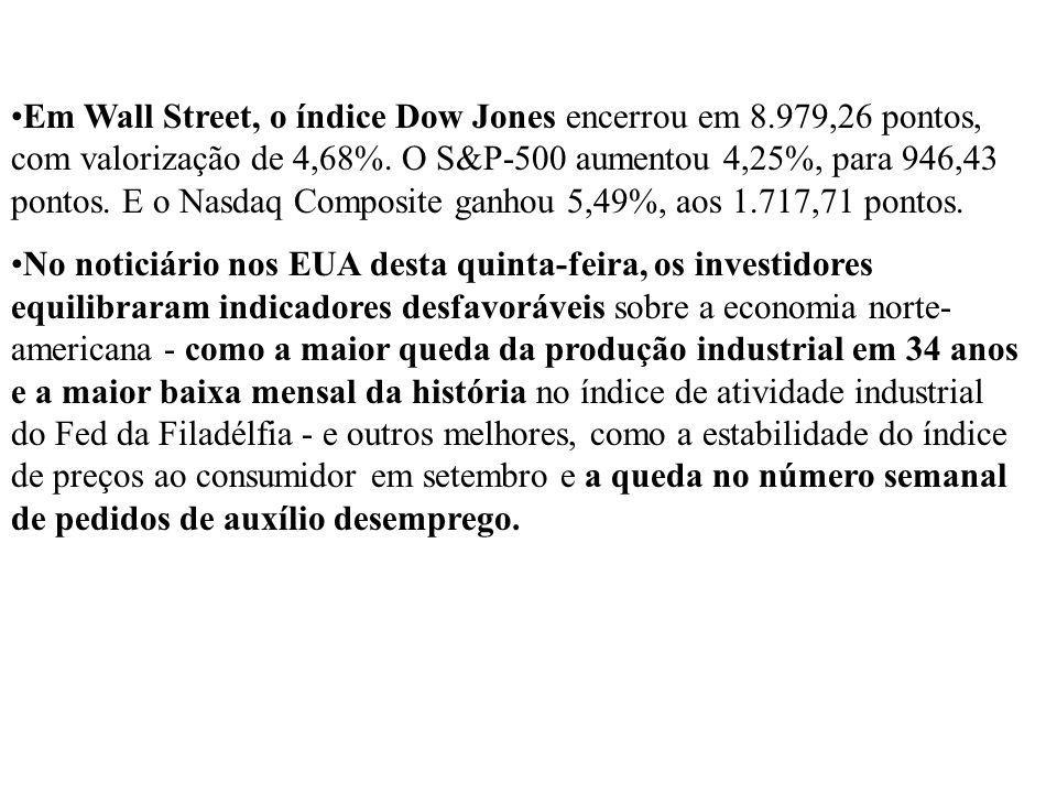 Em Wall Street, o índice Dow Jones encerrou em 8.979,26 pontos, com valorização de 4,68%. O S&P-500 aumentou 4,25%, para 946,43 pontos. E o Nasdaq Com