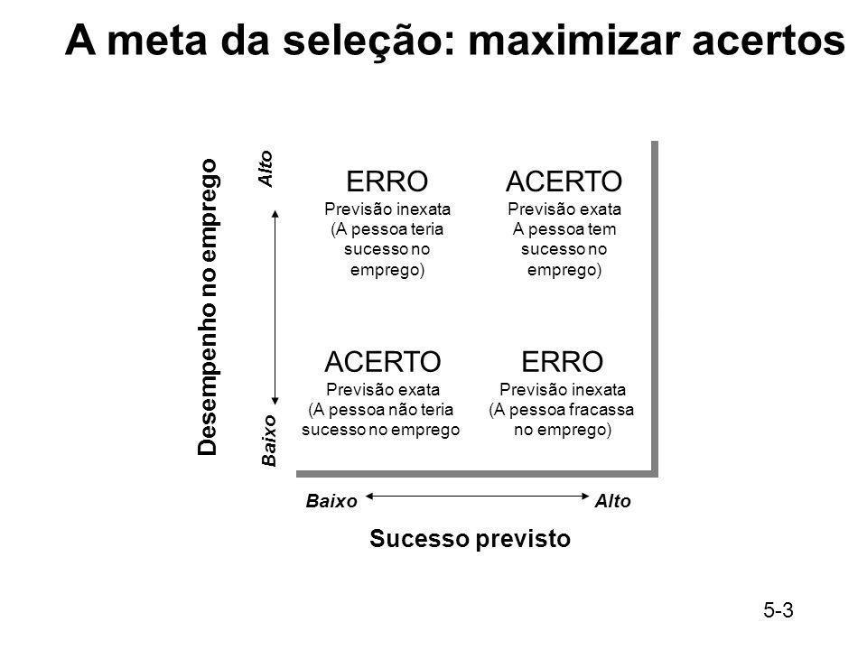 5-3 Sucesso previsto BaixoAlto Baixo Alto A meta da seleção: maximizar acertos Desempenho no emprego ERRO Previsão inexata (A pessoa teria sucesso no
