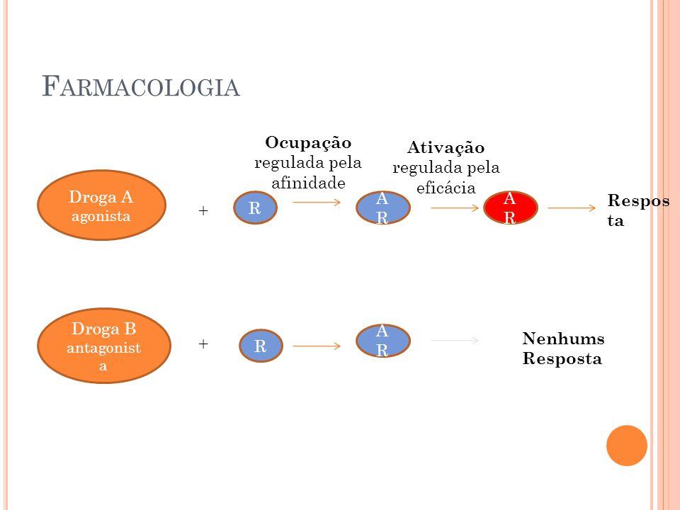 F ARMACOLOGIA Droga A agonista Droga B antagonist a + + R R ARAR ARAR ARAR Respos ta Nenhums Resposta Ocupação regulada pela afinidade Ativação regula