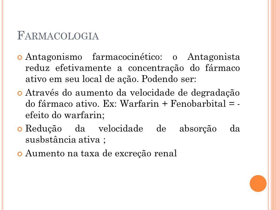 F ARMACOLOGIA Antagonismo farmacocinético: o Antagonista reduz efetivamente a concentração do fármaco ativo em seu local de ação. Podendo ser: Através