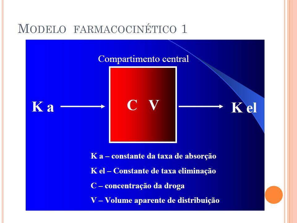 M ODELO FARMACOCINÉTICO 1