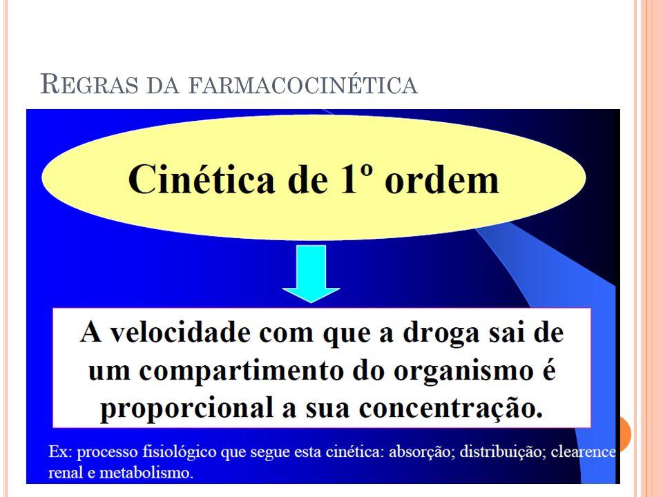 R EGRAS DA FARMACOCINÉTICA