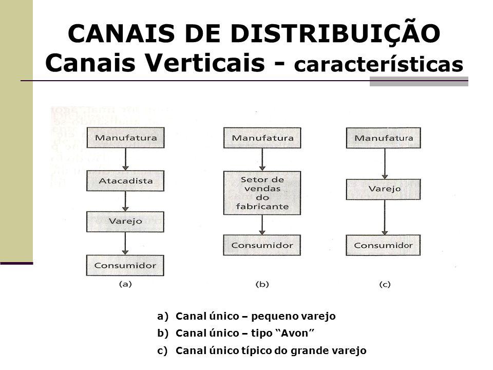 CANAIS DE DISTRIBUIÇÃO Canais Verticais - características a)Canal único – pequeno varejo b)Canal único – tipo Avon c)Canal único típico do grande vare