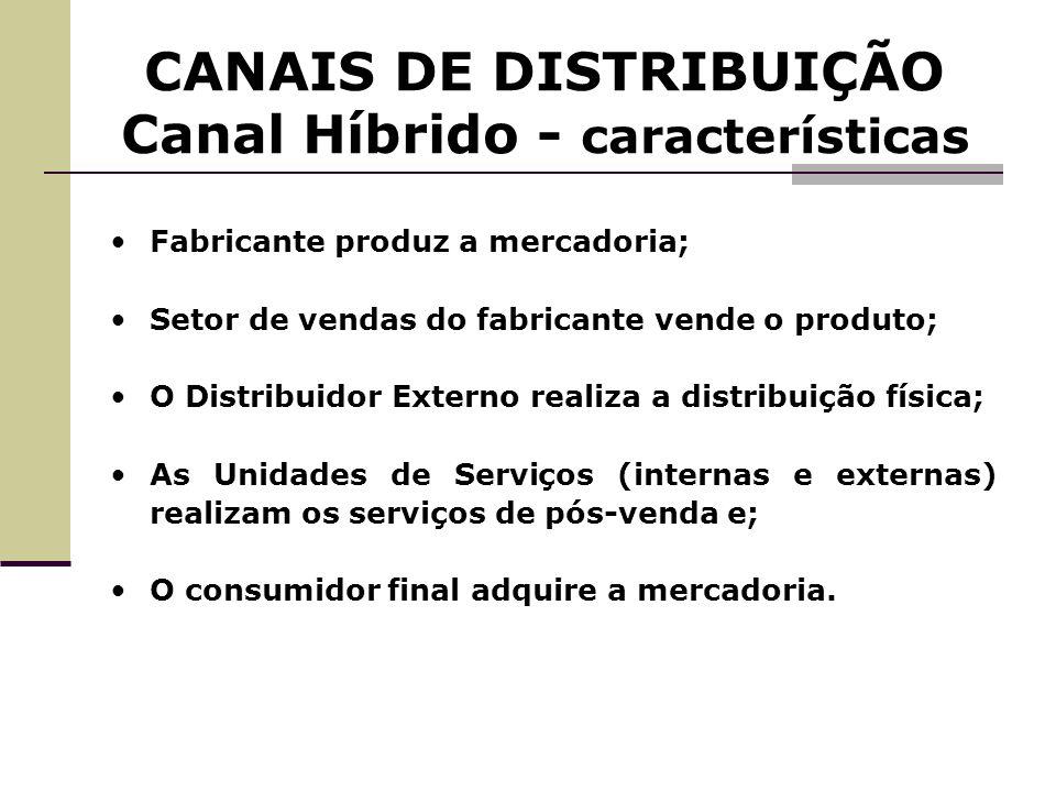 CANAIS DE DISTRIBUIÇÃO Canal Híbrido - características Fabricante produz a mercadoria; Setor de vendas do fabricante vende o produto; O Distribuidor E