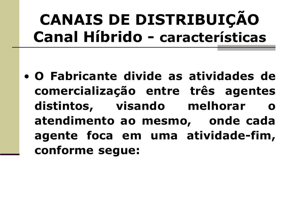 CANAIS DE DISTRIBUIÇÃO Canal Híbrido - características O Fabricante divide as atividades de comercialização entre três agentes distintos, visando melh