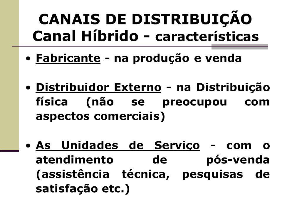 CANAIS DE DISTRIBUIÇÃO Canal Híbrido - características Fabricante - na produção e venda Distribuidor Externo - na Distribuição física (não se preocupo