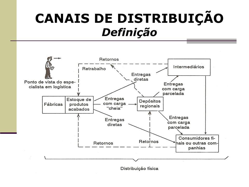 CANAIS DE DISTRIBUIÇÃO Canais Múltiplos – características O fabricante produz a mercadoria e vende no atracado, no varejo e disponibiliza ao Setor de Vendas Diretas (internet, catálogos etc.