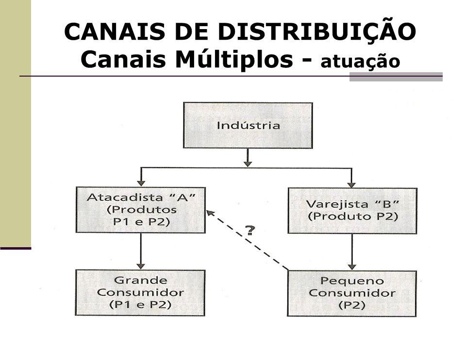 CANAIS DE DISTRIBUIÇÃO Canais Múltiplos - atuação
