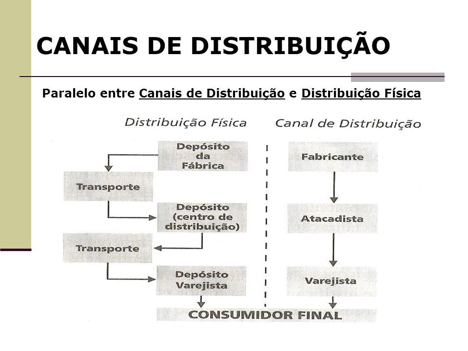 CANAIS DE DISTRIBUIÇÃO Funções CADEIA DE SUPRIMENTOS Serviços de pós-venda Atender a Demanda Gerar a Demanda Troca de informações CONSUMIDOR