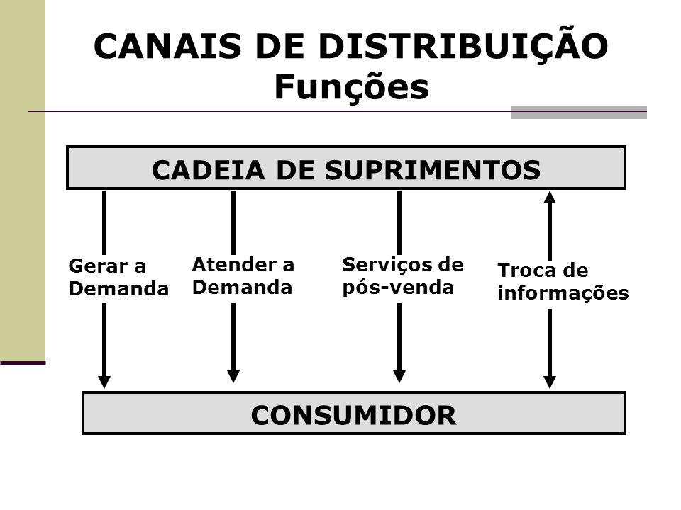 CANAIS DE DISTRIBUIÇÃO Canais Múltiplos - conclusões Neste modelo o fabricante se aproxima mais fortemente dos seus clientes, oferecendo maior amplitude de opções para aquisição.