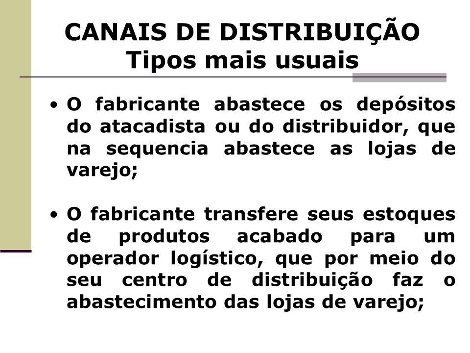 CANAIS DE DISTRIBUIÇÃO Tipos mais usuais O fabricante abastece os depósitos do atacadista ou do distribuidor, que na sequencia abastece as lojas de va