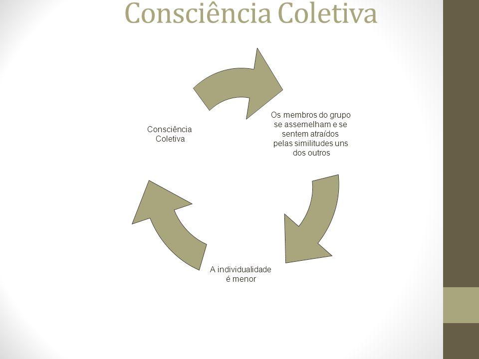 Consciência Coletiva Os membros do grupo se assemelham e se sentem atraídos pelas similitudes uns dos outros A individualidade é menor Consciência Coletiva