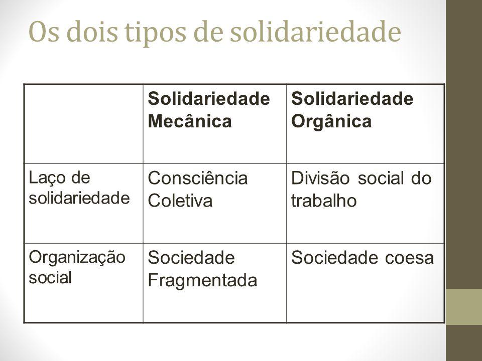 Os dois tipos de solidariedade Solidariedade Mecânica Solidariedade Orgânica Laço de solidariedade Consciência Coletiva Divisão social do trabalho Organização social Sociedade Fragmentada Sociedade coesa