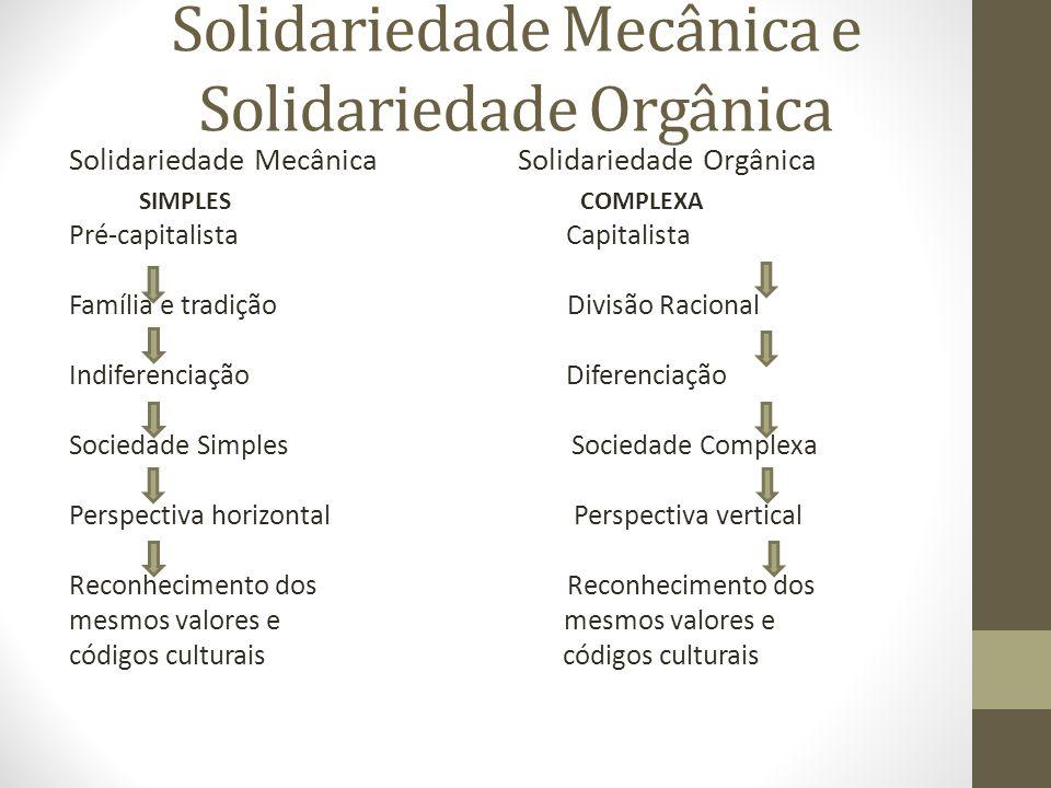Solidariedade Mecânica e Solidariedade Orgânica Solidariedade Mecânica Solidariedade Orgânica SIMPLES COMPLEXA Pré-capitalista Capitalista Família e tradição Divisão Racional Indiferenciação Diferenciação Sociedade Simples Sociedade Complexa Perspectiva horizontal Perspectiva vertical Reconhecimento dos mesmos valores e códigos culturais
