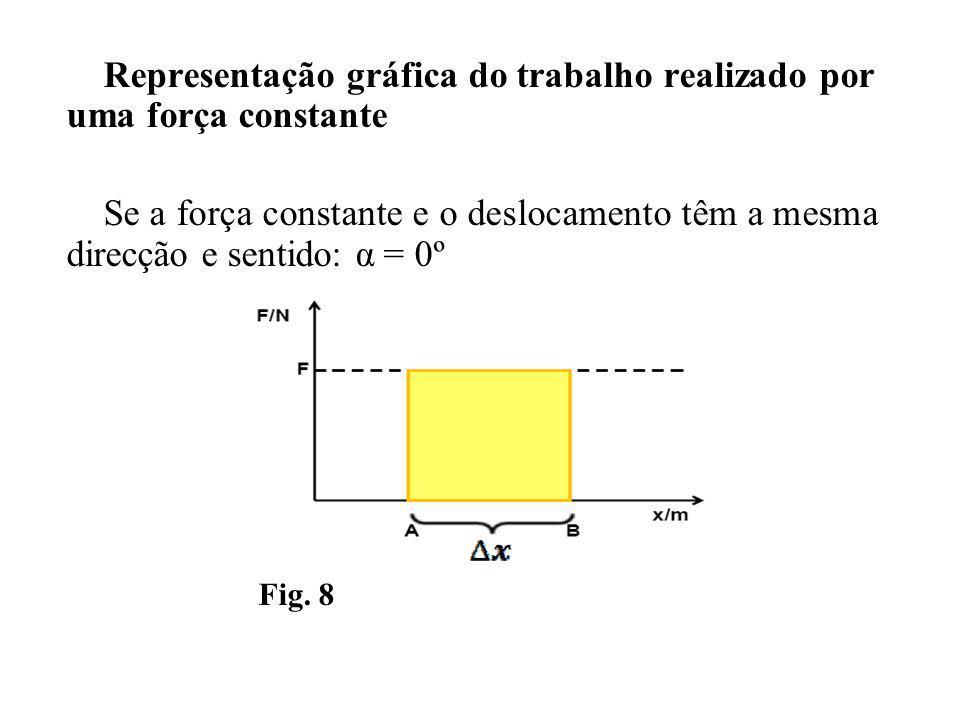 Representação gráfica do trabalho realizado por uma força constante Se a força constante e o deslocamento têm a mesma direcção e sentido: α = 0º Fig.