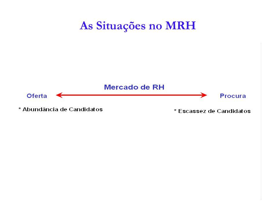 4 As Situações no MRH