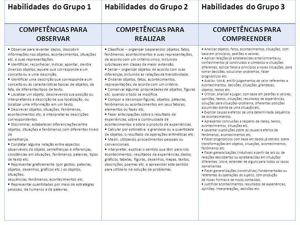 Habilidades do Grupo 1Habilidades do Grupo 2Habilidades do Grupo 3 COMPETÊNCIAS PARA OBSERVAR COMPETÊNCIAS PARA REALIZAR COMPETÊNCIAS PARA COMPREENDER
