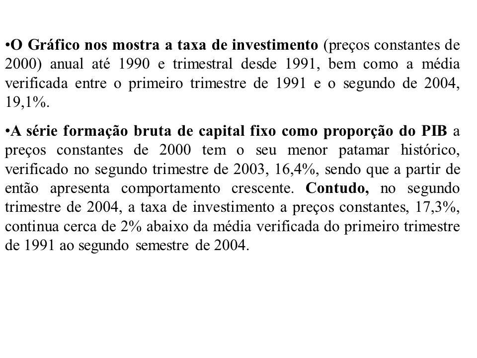 O Gráfico nos mostra a taxa de investimento (preços constantes de 2000) anual até 1990 e trimestral desde 1991, bem como a média verificada entre o pr