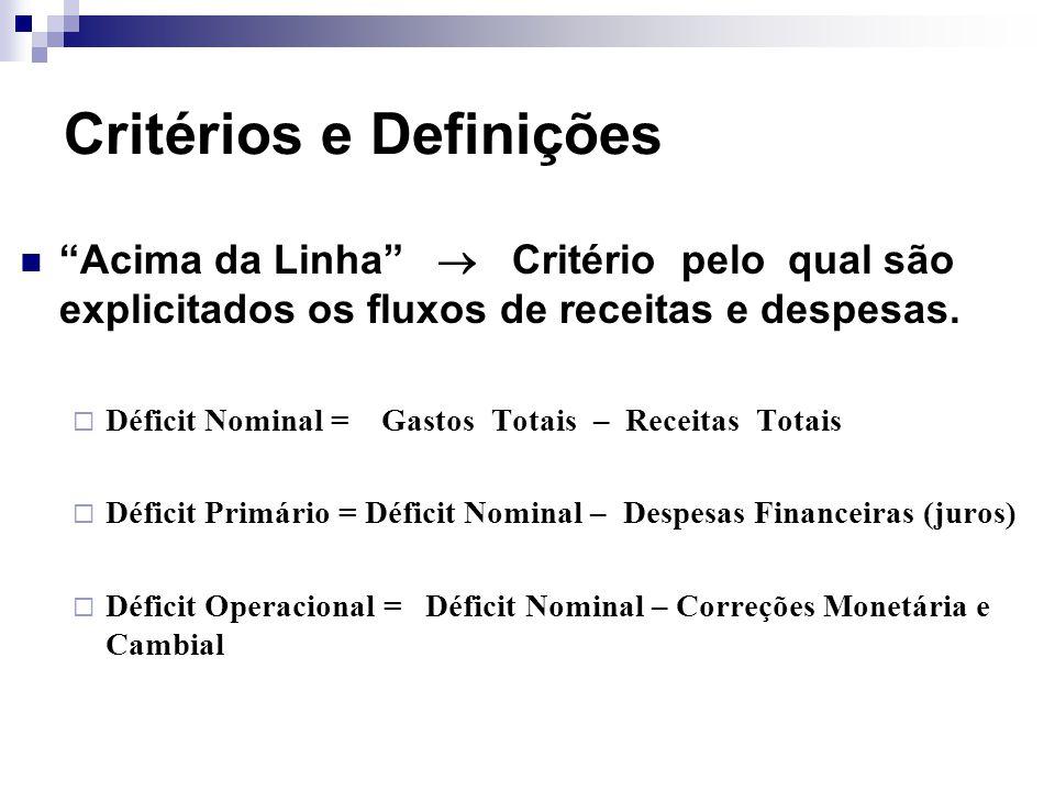 Critérios e Definições Acima da Linha Critério pelo qual são explicitados os fluxos de receitas e despesas. Déficit Nominal = Gastos Totais – Receitas