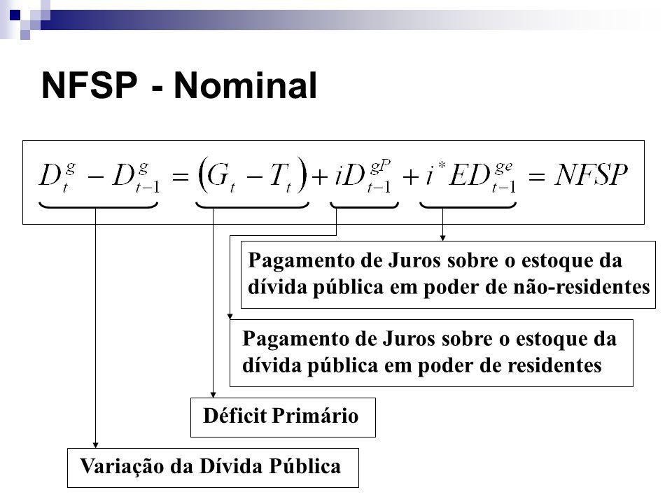 NFSP - Nominal Variação da Dívida Pública Déficit Primário Pagamento de Juros sobre o estoque da dívida pública em poder de residentes Pagamento de Ju