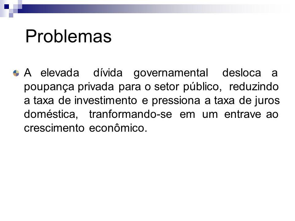 Problemas A elevada dívida governamental desloca a poupança privada para o setor público, reduzindo a taxa de investimento e pressiona a taxa de juros