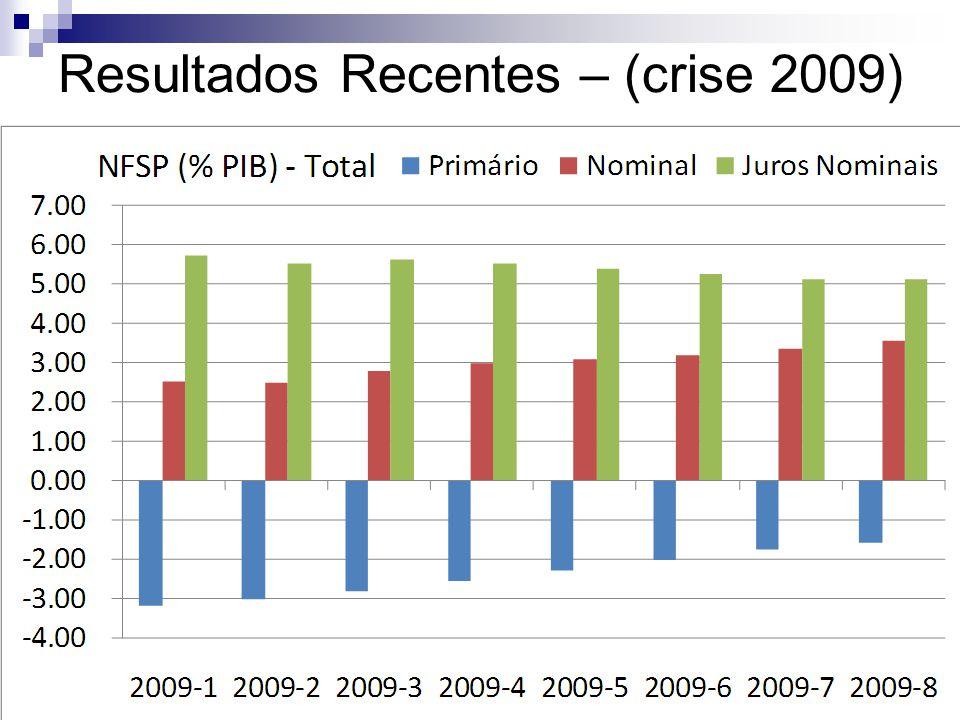 Resultados Recentes – (crise 2009)