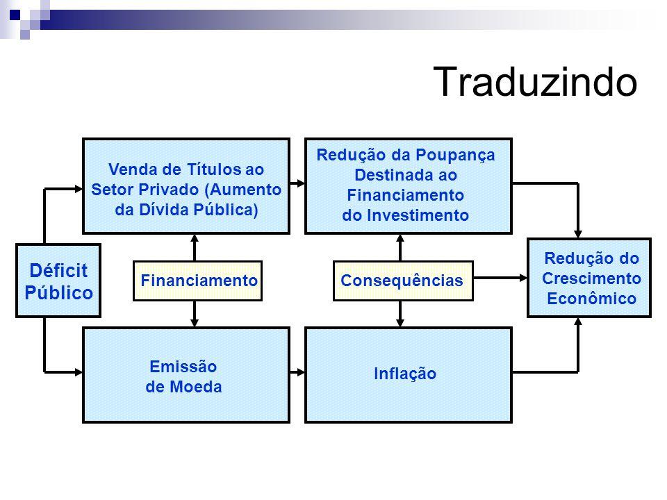 Financiamento Déficit Nominal Senhoriagem Variação da dívida em poder de residentes Variação da dívida em poder de não-residentes