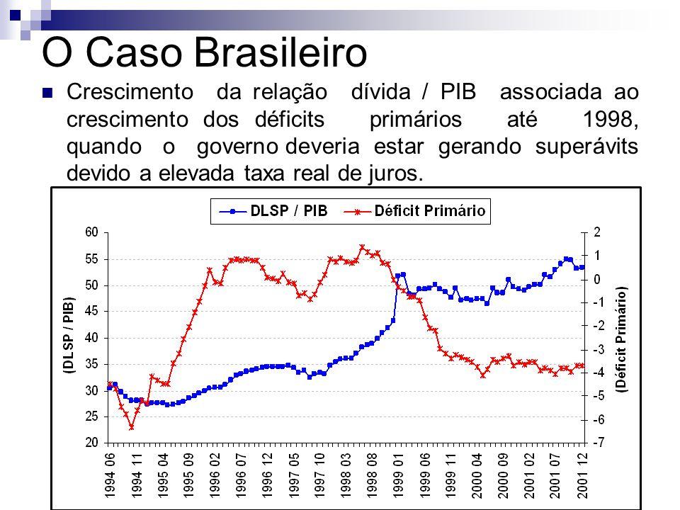 Crescimento da relação dívida / PIB associada ao crescimento dos déficits primários até 1998, quando o governo deveria estar gerando superávits devido