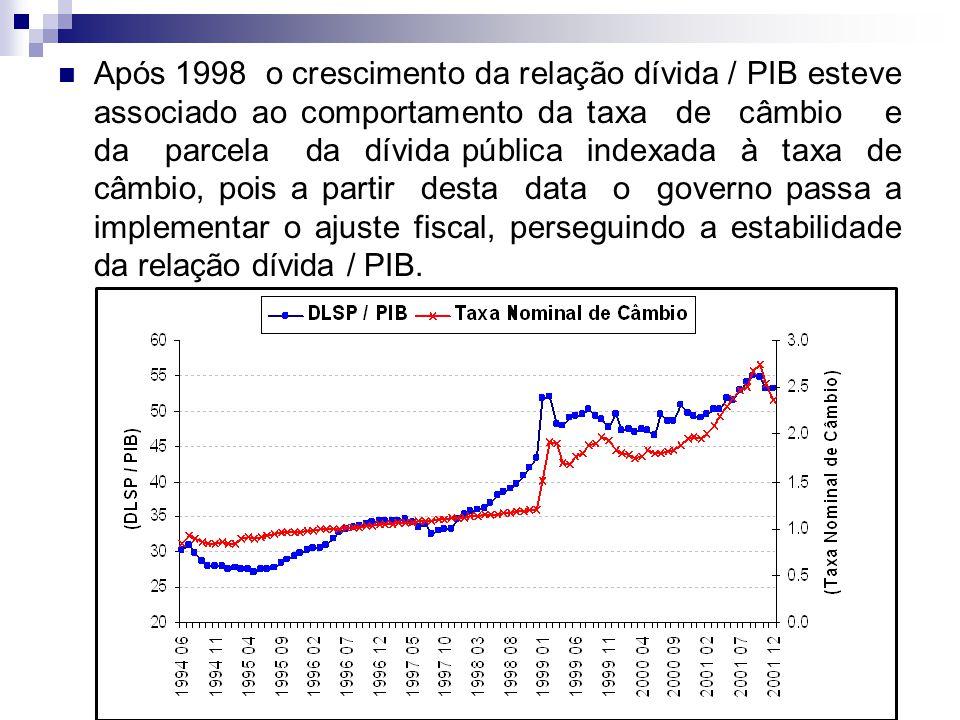 Após 1998 o crescimento da relação dívida / PIB esteve associado ao comportamento da taxa de câmbio e da parcela da dívida pública indexada à taxa de