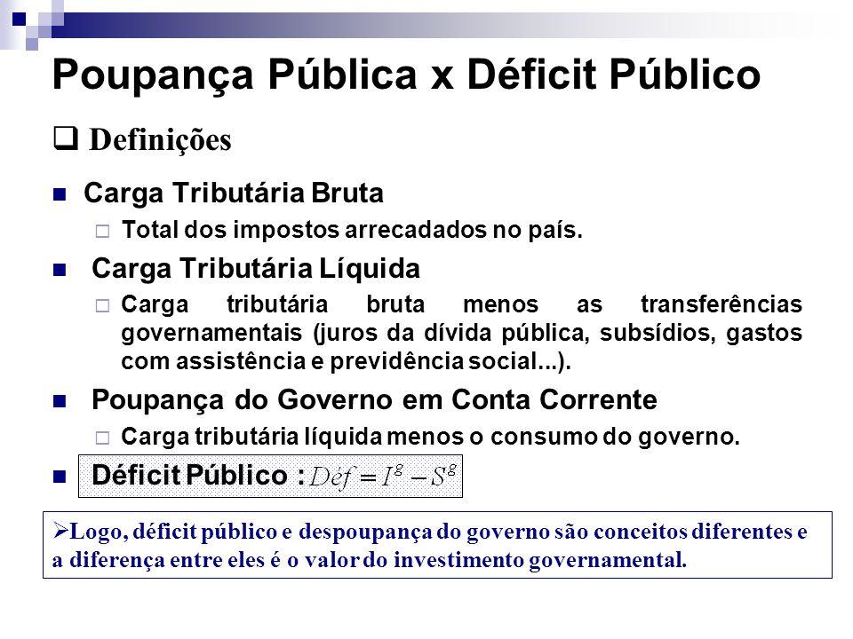 Financiamento Déficit Operacional e o Imposto Inflacionário No caso visto anteriormente, as variações na taxa de inflação podem determinar variações no déficit, já que os custos de rolagem da dívida são, em geral, indexados.