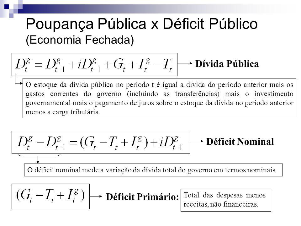 Poupança Pública x Déficit Público (Economia Fechada) Dívida Pública O estoque da dívida pública no período t é igual a dívida do período anterior mai