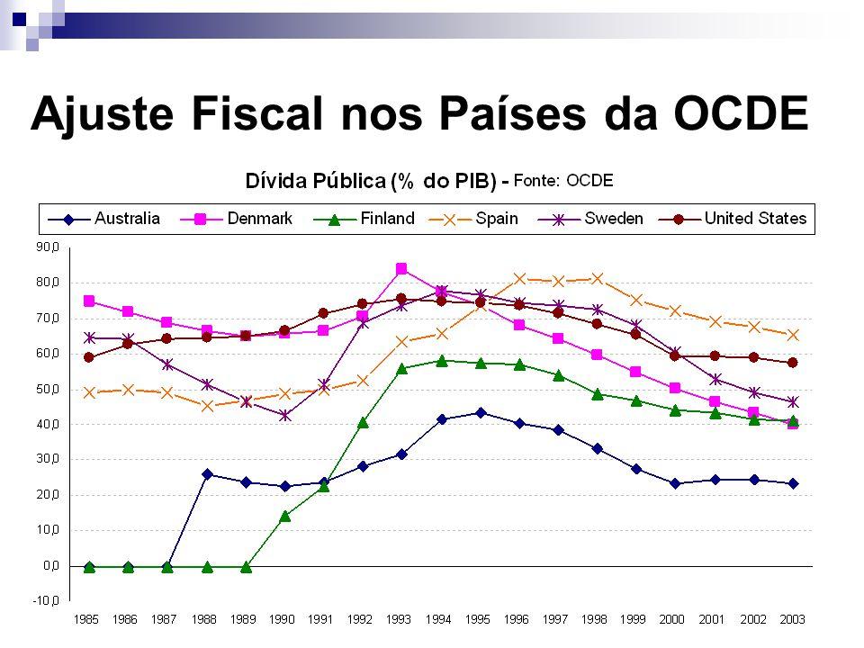 1980 – 1993: Contexto de desordem das contas públicas e de déficit operacional artificialmente reprimido pela elevada taxa de inflação.