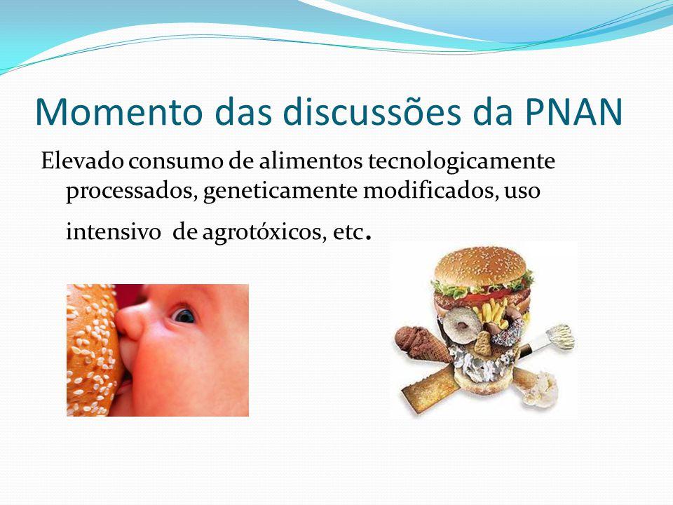 Momento das discussões da PNAN Elevado consumo de alimentos tecnologicamente processados, geneticamente modificados, uso intensivo de agrotóxicos, etc
