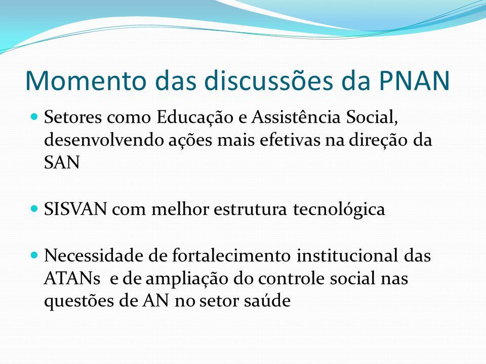 Momento das discussões da PNAN Setores como Educação e Assistência Social, desenvolvendo ações mais efetivas na direção da SAN SISVAN com melhor estrutura tecnológica Necessidade de fortalecimento institucional das ATANs e de ampliação do controle social nas questões de AN no setor saúde