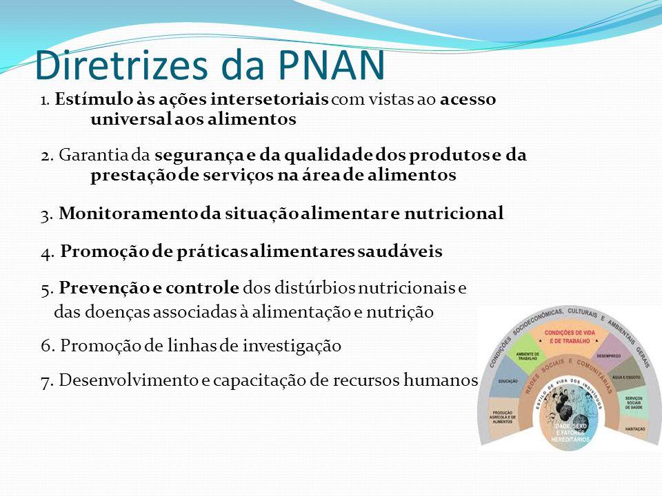 Diretrizes da PNAN 1. Estímulo às ações intersetoriais com vistas ao acesso universal aos alimentos 2. Garantia da segurança e da qualidade dos produt