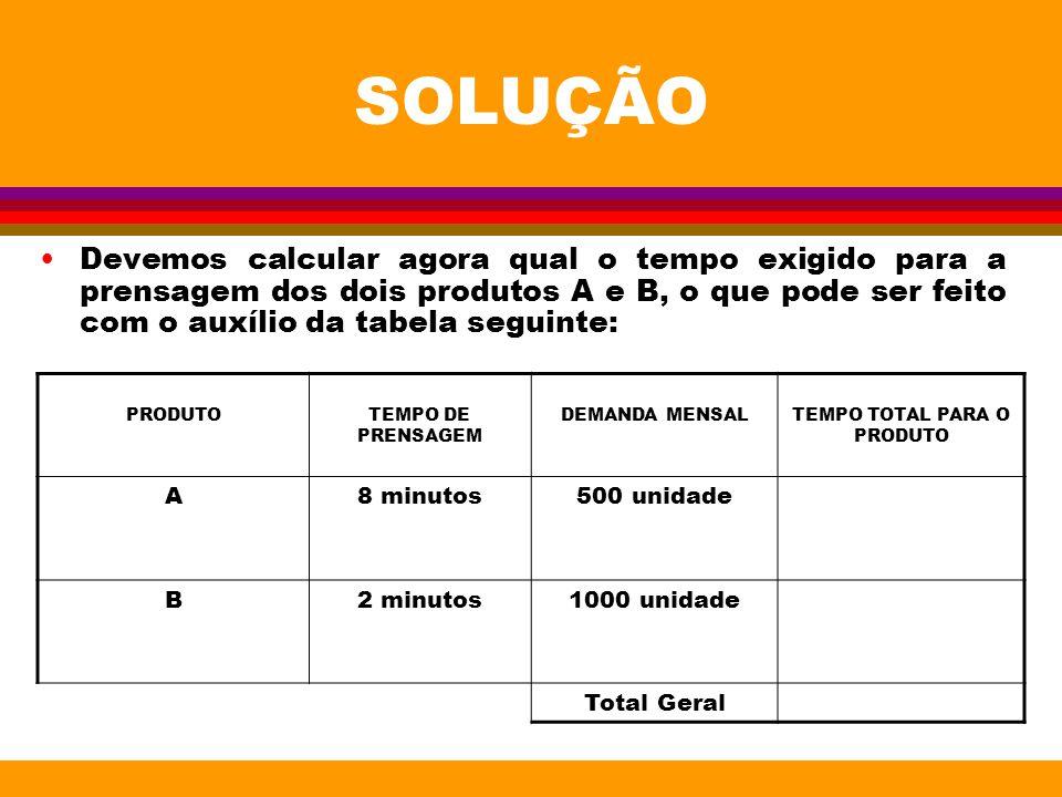 SOLUÇÃO Devemos calcular agora qual o tempo exigido para a prensagem dos dois produtos A e B, o que pode ser feito com o auxílio da tabela seguinte: P