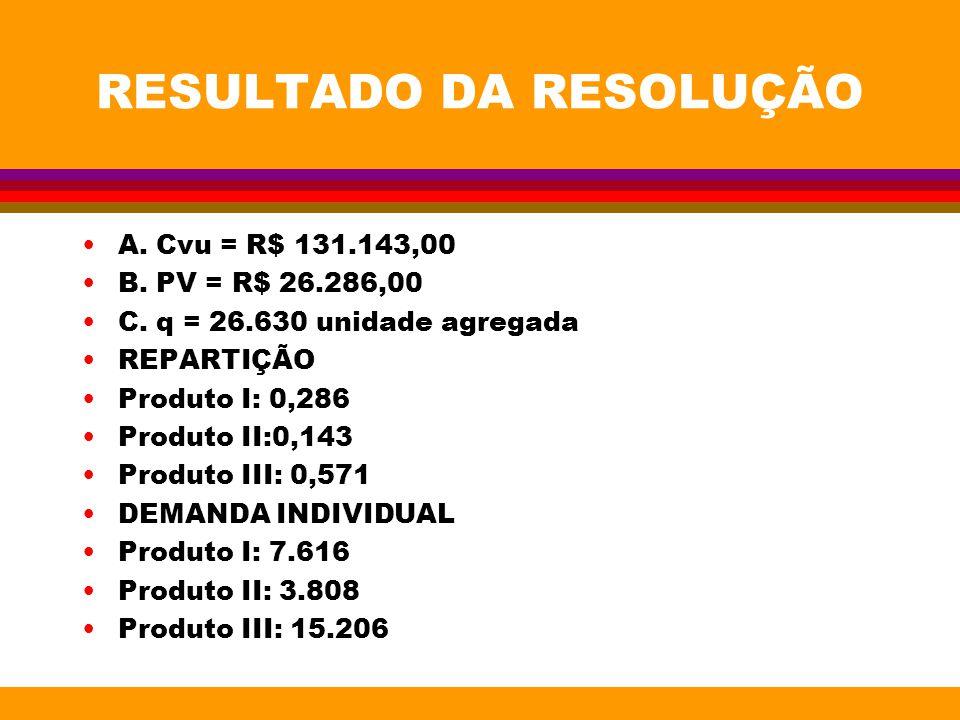 RESULTADO DA RESOLUÇÃO A. Cvu = R$ 131.143,00 B. PV = R$ 26.286,00 C. q = 26.630 unidade agregada REPARTIÇÃO Produto I: 0,286 Produto II:0,143 Produto