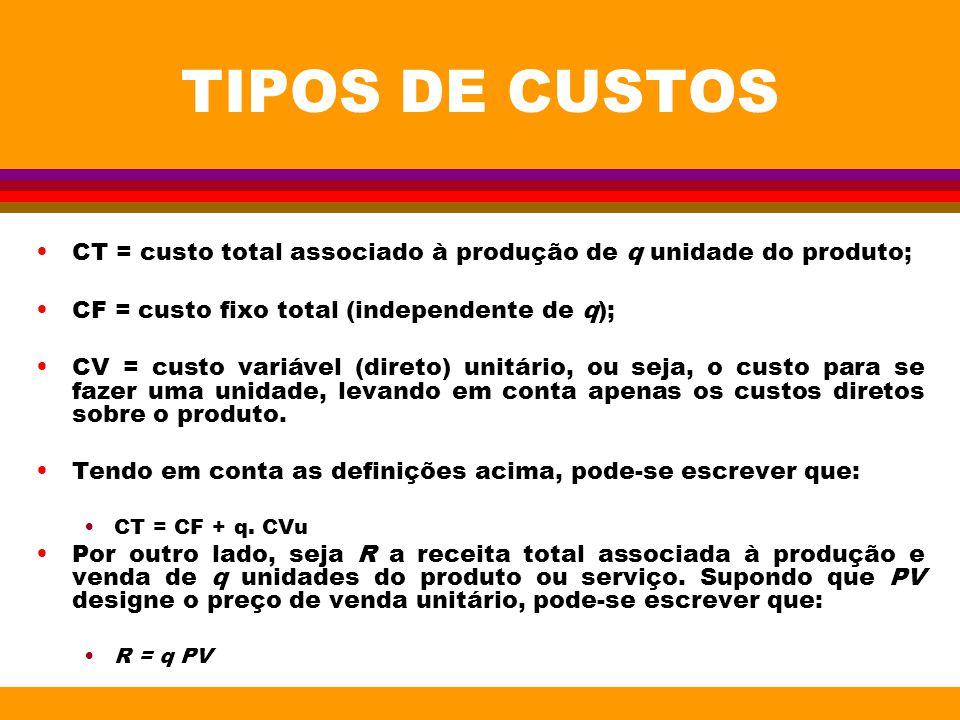 TIPOS DE CUSTOS CT = custo total associado à produção de q unidade do produto; CF = custo fixo total (independente de q); CV = custo variável (direto)