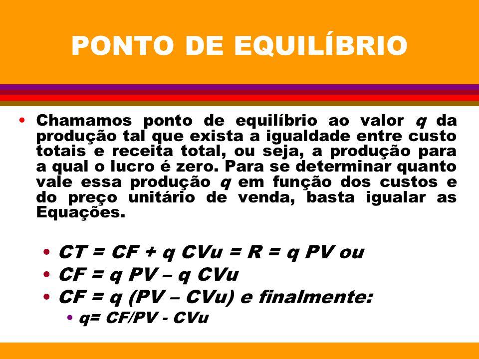 PONTO DE EQUILÍBRIO Chamamos ponto de equilíbrio ao valor q da produção tal que exista a igualdade entre custo totais e receita total, ou seja, a prod