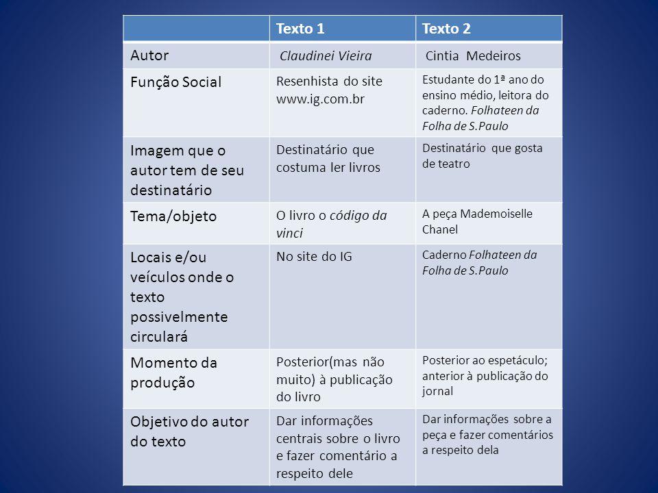 Texto 1Texto 2 Autor Claudinei Vieira Cintia Medeiros Função Social Resenhista do site www.ig.com.br Estudante do 1ª ano do ensino médio, leitora do caderno.