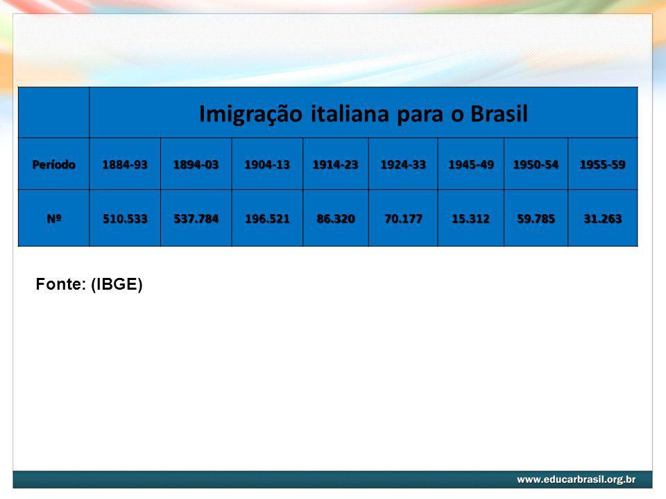 Imigração italiana para o Brasil Período1884-931894-031904-131914-231924-331945-491950-541955-59 Nº510.533537.784196.52186.32070.17715.31259.78531.263 Fonte: (IBGE)