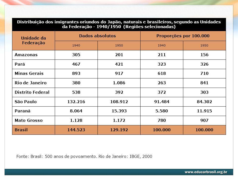 Principais regiões de destino Distribuição dos imigrantes oriundos do Japão, naturais e brasileiros, segundo as Unidades da Federação - 1940/1950 (Regiões selecionadas) Unidade da Federação Dados absolutosProporções por 100.000 1940195019401950 Amazonas305201211156 Pará467421323326 Minas Gerais893917618710 Rio de Janeiro3801.086263841 Distrito Federal538392372303 São Paulo132.216108.91291.48484.302 Paraná8.06415.3935.58011.915 Mato Grosso1.1281.172780907 Brasil144.523129.192100.000 Fonte: Brasil: 500 anos de povoamento.