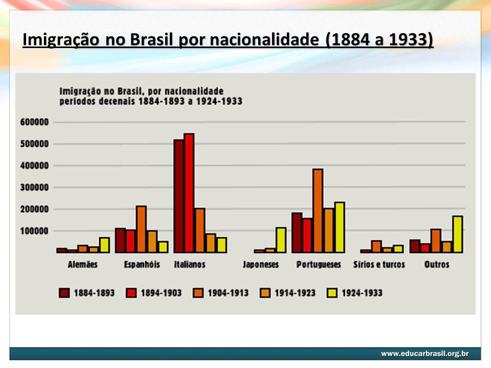 ção no Brasil por nacionalidade (1884 a 1933) Imigração no Brasil por nacionalidade (1884 a 1933) Fonte: Brasil: 500 anos de povoamento. Rio de janeir
