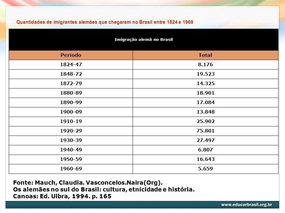 Quantidades de imigrantes alemães que chegaram no Brasil entre 1824 e 1969 Fonte: Mauch, Claudia. Vasconcelos.Naira(Org). Os alemães no sul do Brasil: