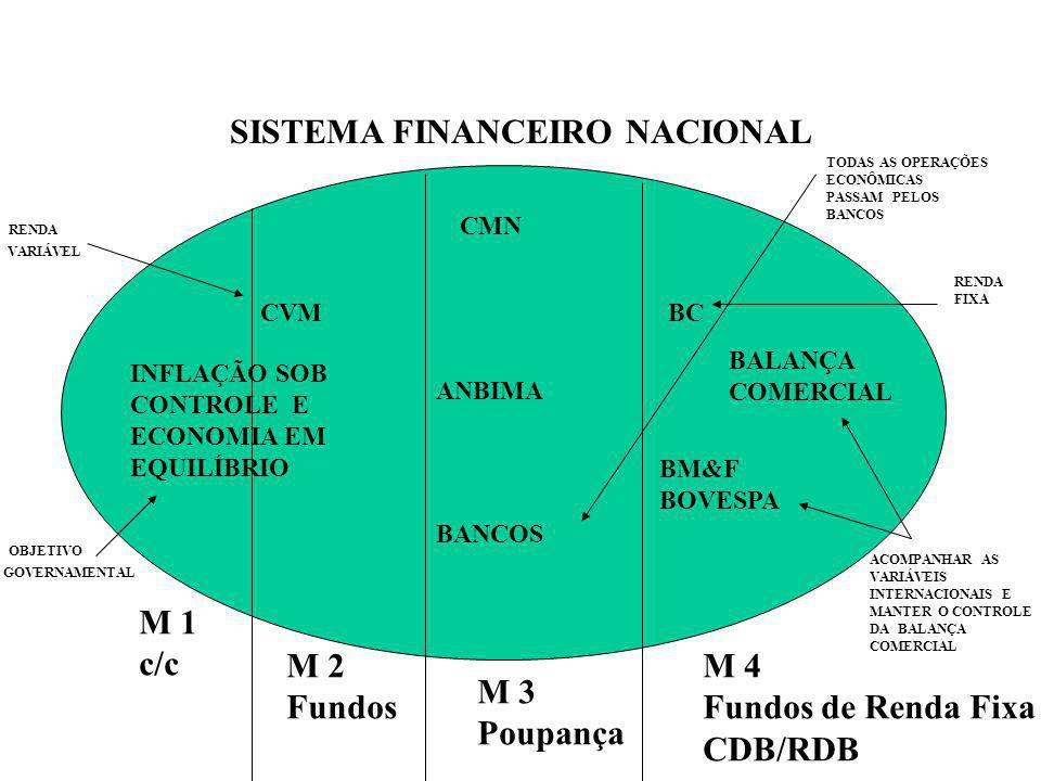 SISTEMA FINANCEIRO NACIONAL CMN CVM BC ANBIMA BANCOS M 1 c/c M 2 Fundos M 3 Poupança M 4 Fundos de Renda Fixa CDB/RDB TODAS AS OPERAÇÕES ECONÔMICAS PA